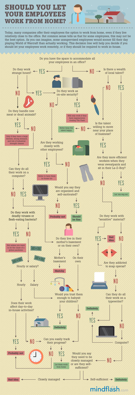Infografika: Strom rozhodnutí - měli byste nechat pracovat své zaměstnance z domu?