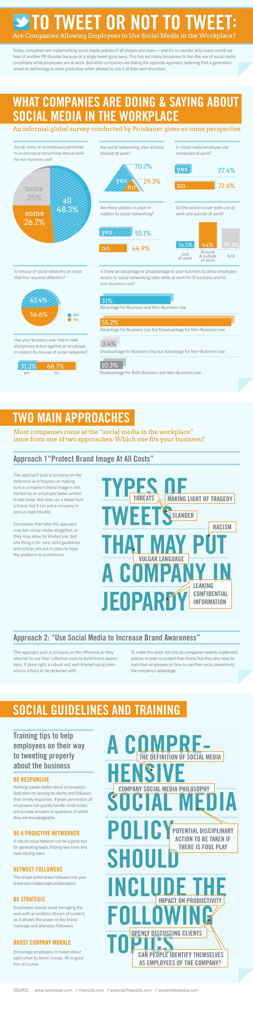 Infografika: Povolují firmy svým zaměstnancům využívat sociální sítě v práci?