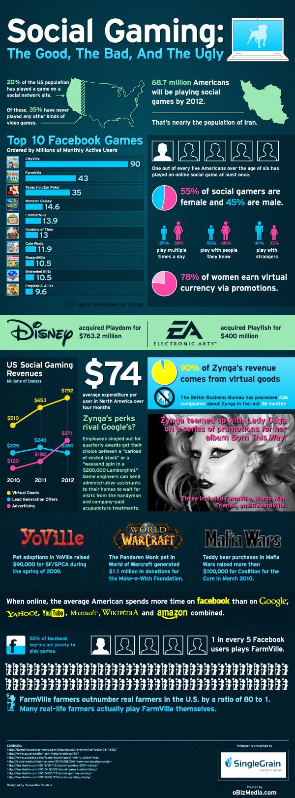 Infografika: Hry na sociálních sítích