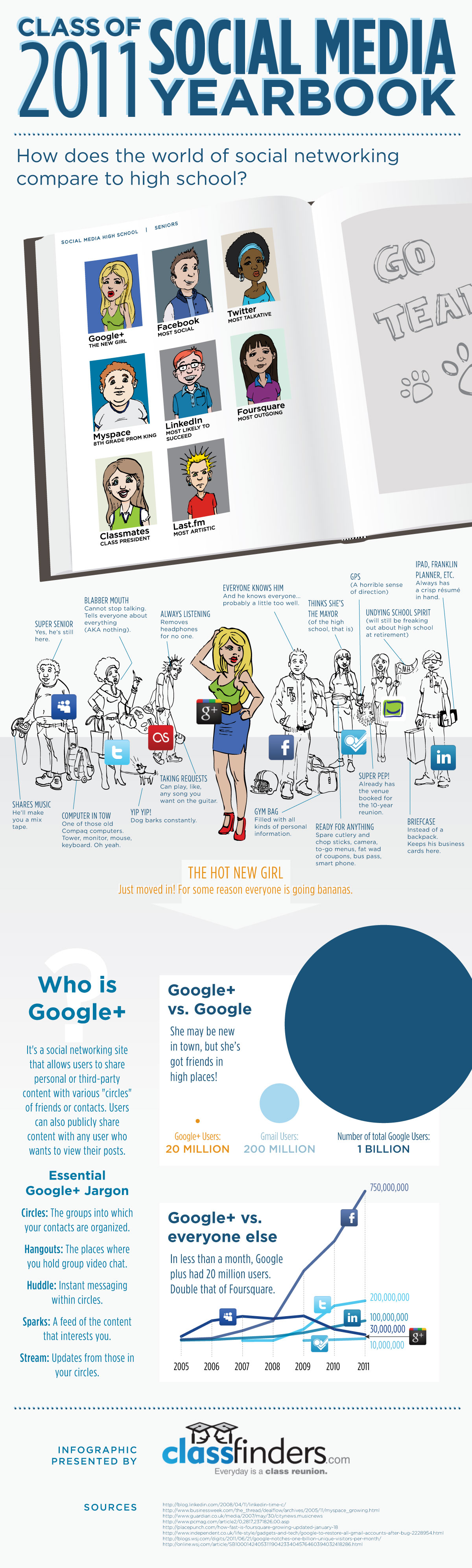 Infografika: Ročenka sociálních médií 2011