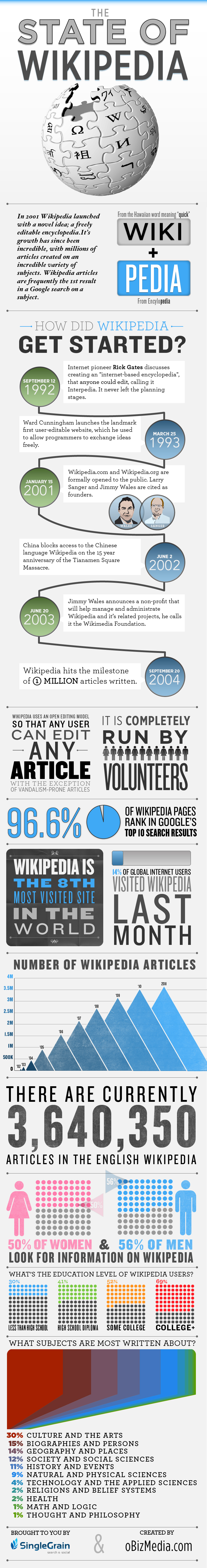 Infografika: Jak vznikla Wikipedie
