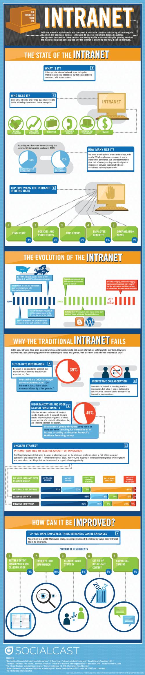 Infografika: Problematika intranetu
