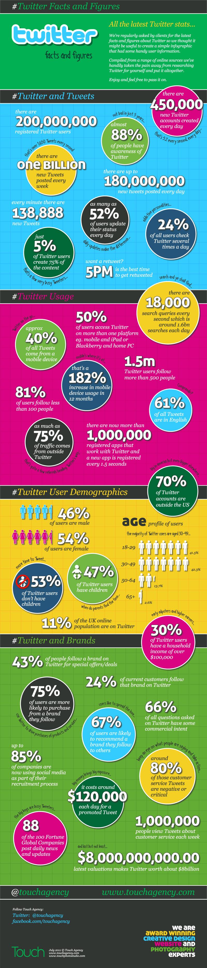 Twitter v číslech