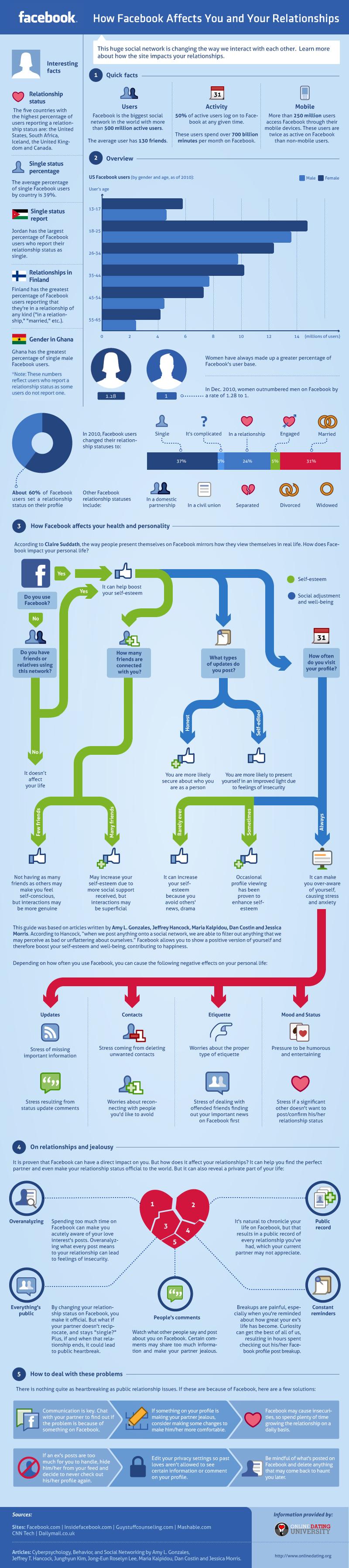 Infografika: Jak ovlivňuje Facebook Vás a Vaše vztahy