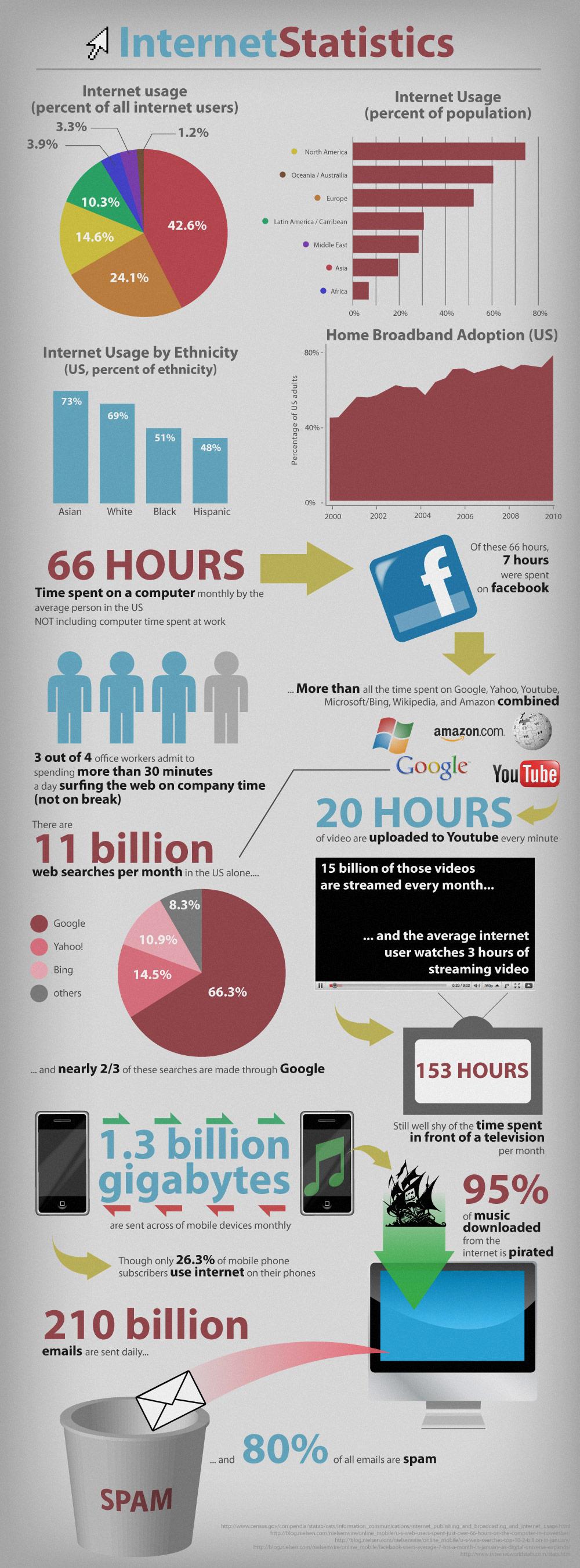 Infografika: Statistiky internetového provozu