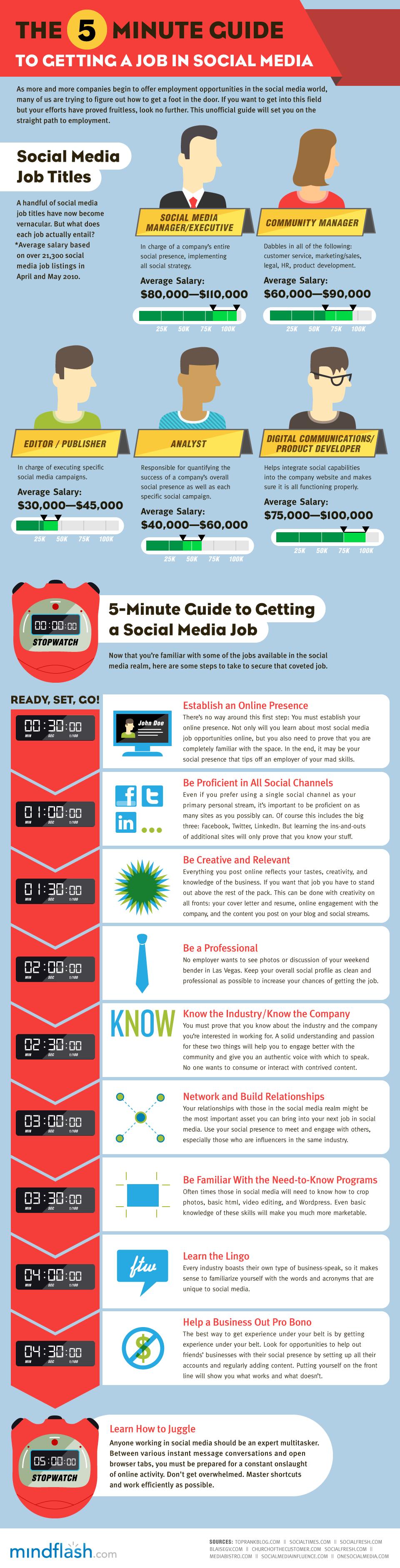 Infografika: Jak získat job v sociálních médiích za 5 minut