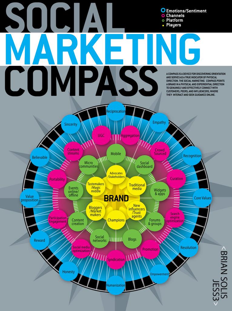 Kompas sociálního marketingu