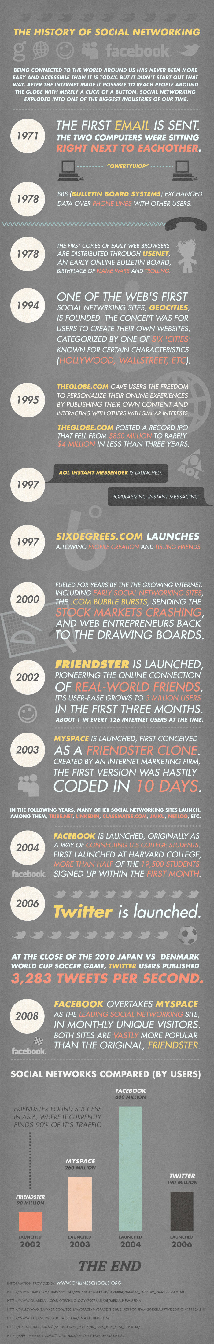 Infografika: Historie sociálních sítí