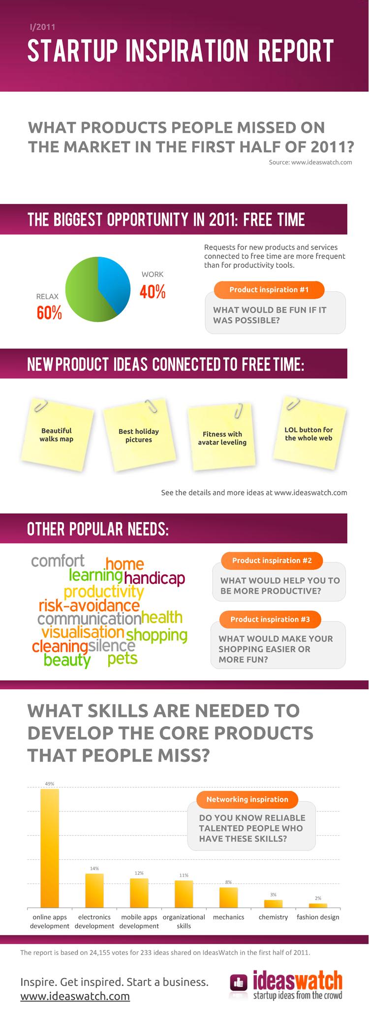 Infografika: Inspirace pro nové startupy