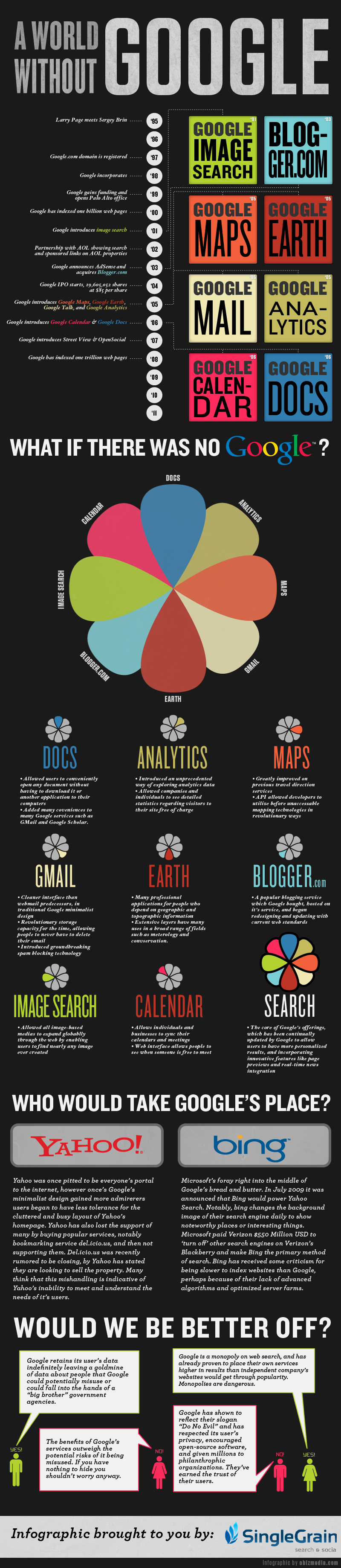 Infografika: Svět bez Googlu