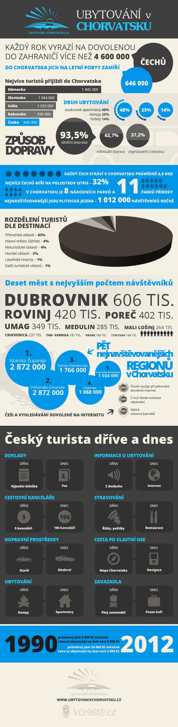 infografika_chorvatsko